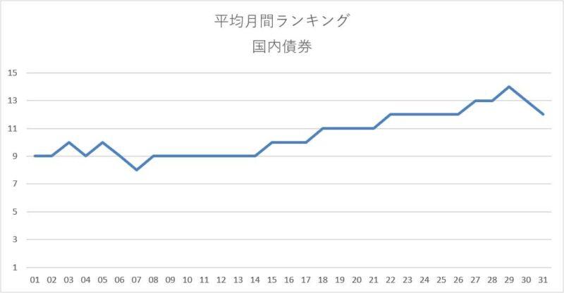 平均月間ランキング集計結果(国内債券)