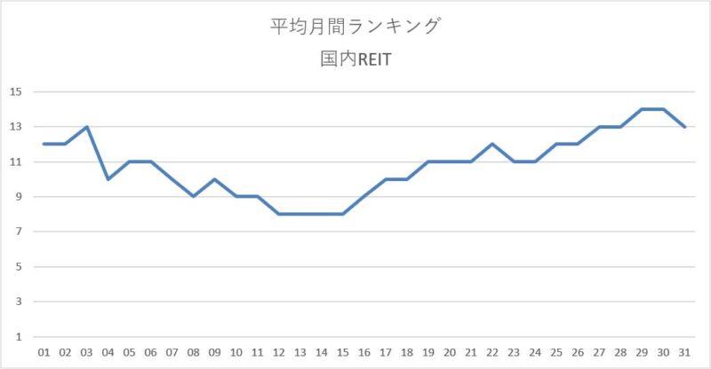 平均月間ランキング集計結果(国内REIT)