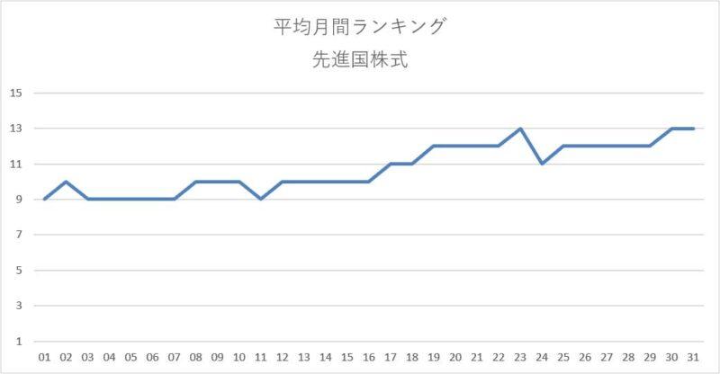平均月間ランキング集計結果(先進国株式)