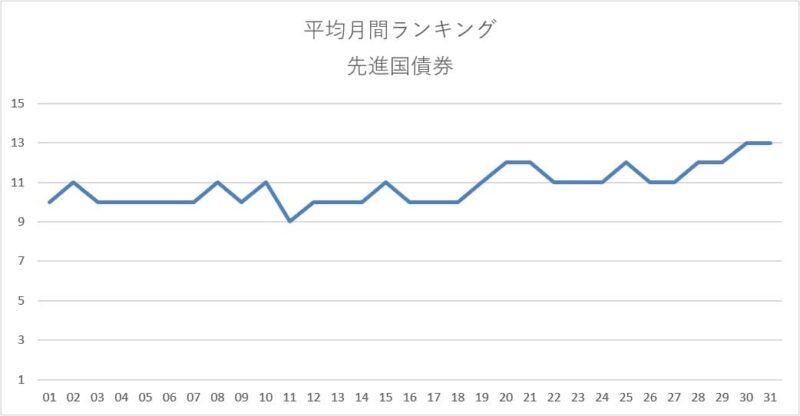 平均月間ランキング集計結果(先進国債券)