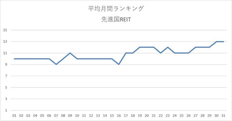 平均月間ランキング集計結果(先進国REIT)