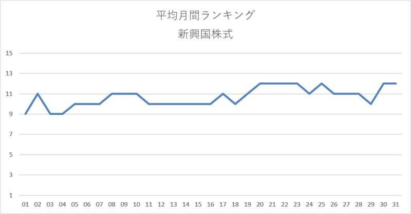 平均月間ランキング集計結果(新興国株式)