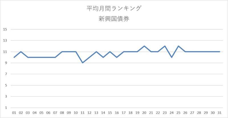 平均月間ランキング集計結果(新興国債券)