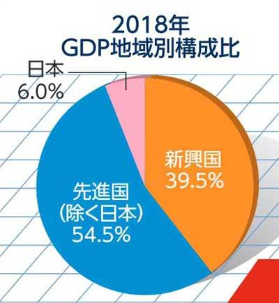 2018年GDP比率