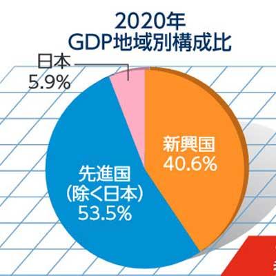 2020年GDP比率