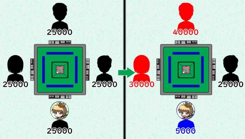 ゼロサムゲームの説明その1