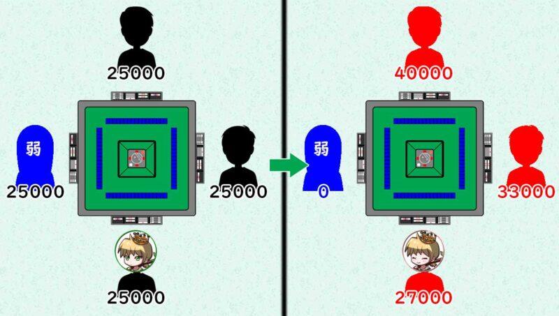 ゼロサムゲームの説明その2