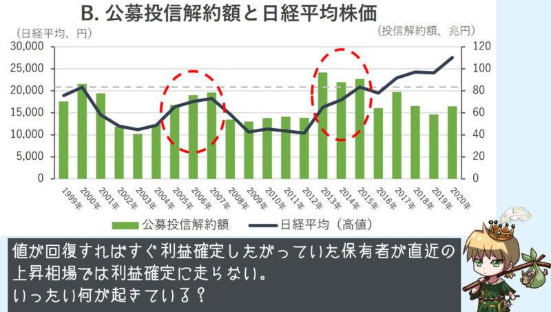 公募投信解約額と日経平均株価の関係